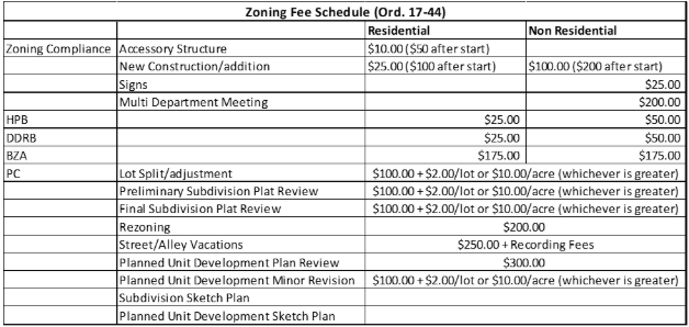 Zoning Fee Schedule